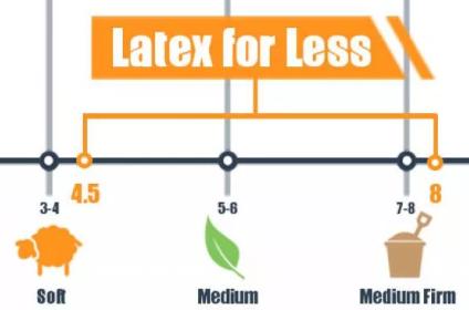 latex for less mattress firmness